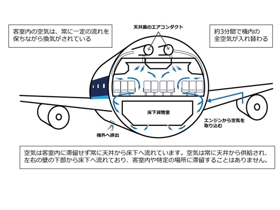 飛行機内の空気循環の流れ(ANAホームページより)